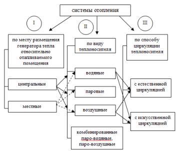 Классификация систем отопления зданий