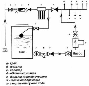 Схема системы резервного водоснабжения