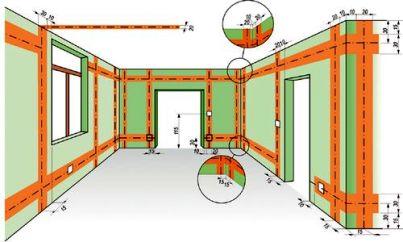 Схема прокладки кабеля в помещении