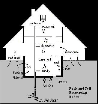 Пути проникновения радона в дом