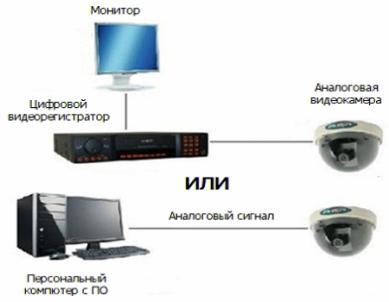 Принципиальная схема комбинированной охранной системы видеонаблюдения
