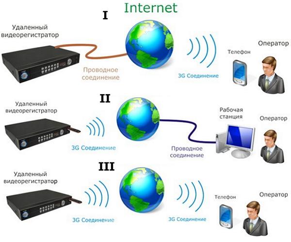 Удаленное видеонаблюдение с помощью новых технологий 3G связи
