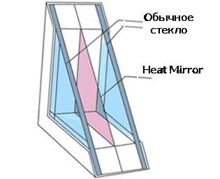 Тепловое зеркало