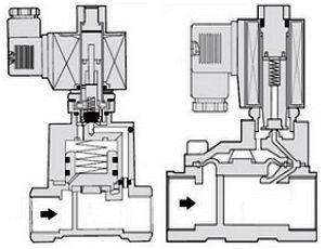 Электромагнитные клапана открытого и закрытого типов