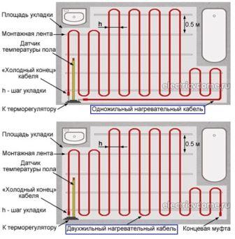 План раскладки одно и двухжильного нагревательных кабелей