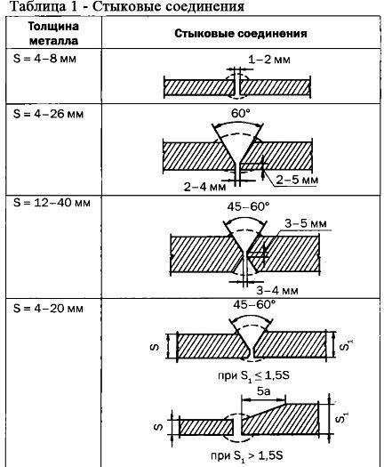Расчет сварного соединения стенки с полкой