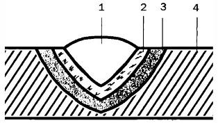 Зоны сварного соединения