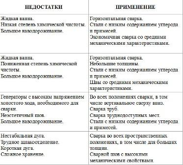 Характеристика различных видов покрытий сварочных электродов