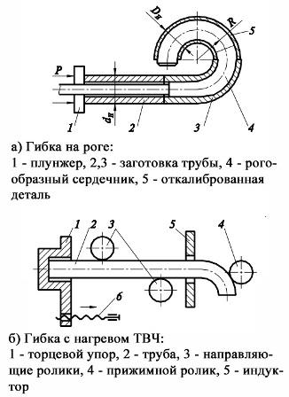 Горячая гибка труб