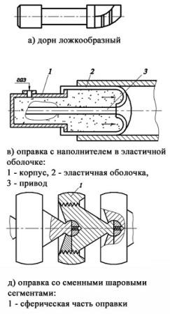 Конструкция дорнов и оправок для гибки труб
