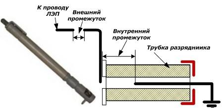 Разрядники воздушного типа