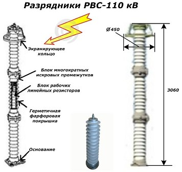 Разрядники РВС