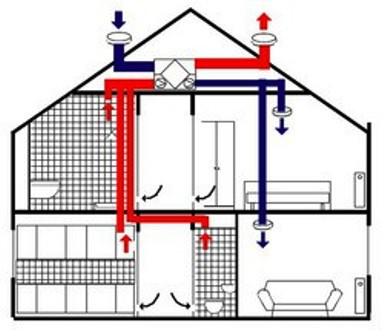 принцип действия рекупирации в доме