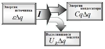 Энергия источника и конденсатора