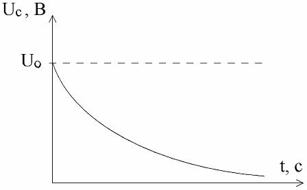 Процесс разряда конденсатора