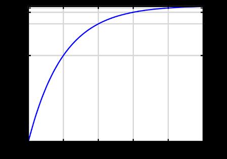 как связано время протекания процесса (заряда или разряда) с степенью завершения процесса в процентах