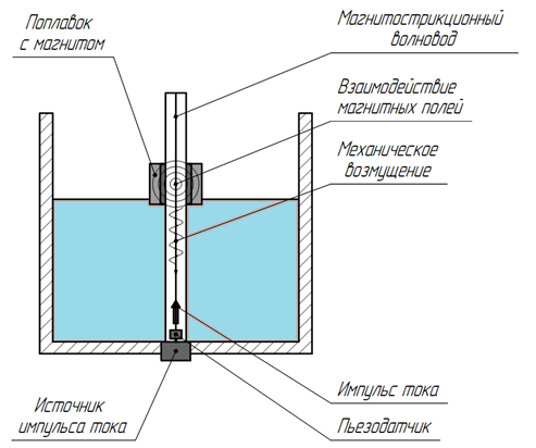 Магнитострикционные поплавковые датчики