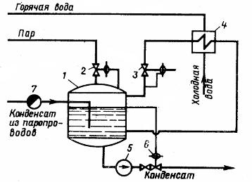 Закрытая конденсатосборная установка