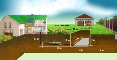Прокладка газопровода на участке