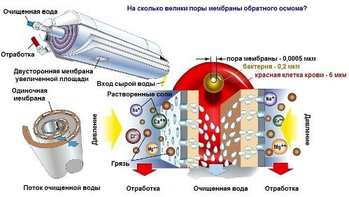 Мембраны обратного осмоса