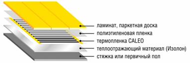 Инфракрасный (ИК) пол