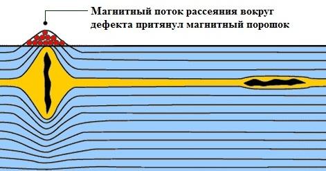 Порошковая магнитная дефектоскопия