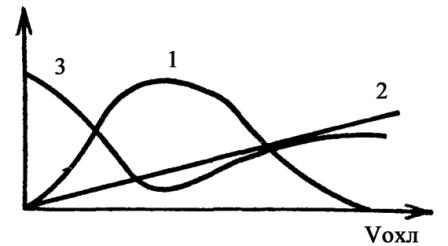 Влияние скорости охлаждения сварного шва