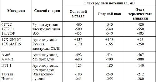 Электродные потенциалы сварных швов в 3% растворе NaCl