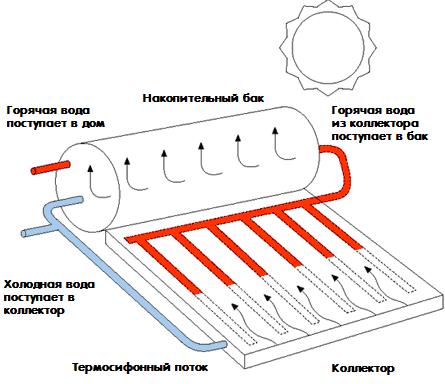 Пассивный солнечный коллектор - как устроен и работает