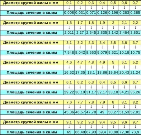 Таблица для определения сечения провода