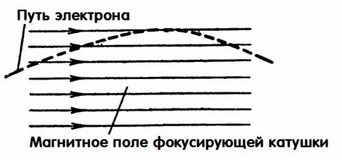 Магнитное поле фокусирующей катушки
